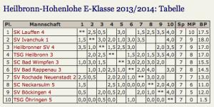 E_Klasse_20132014