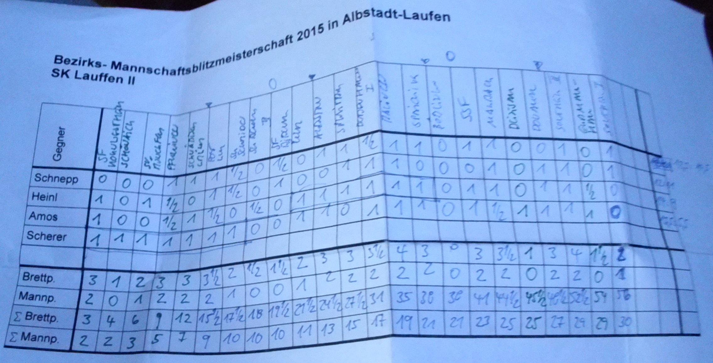 WMBM2015-Einzelergebnisse SK Lauffen