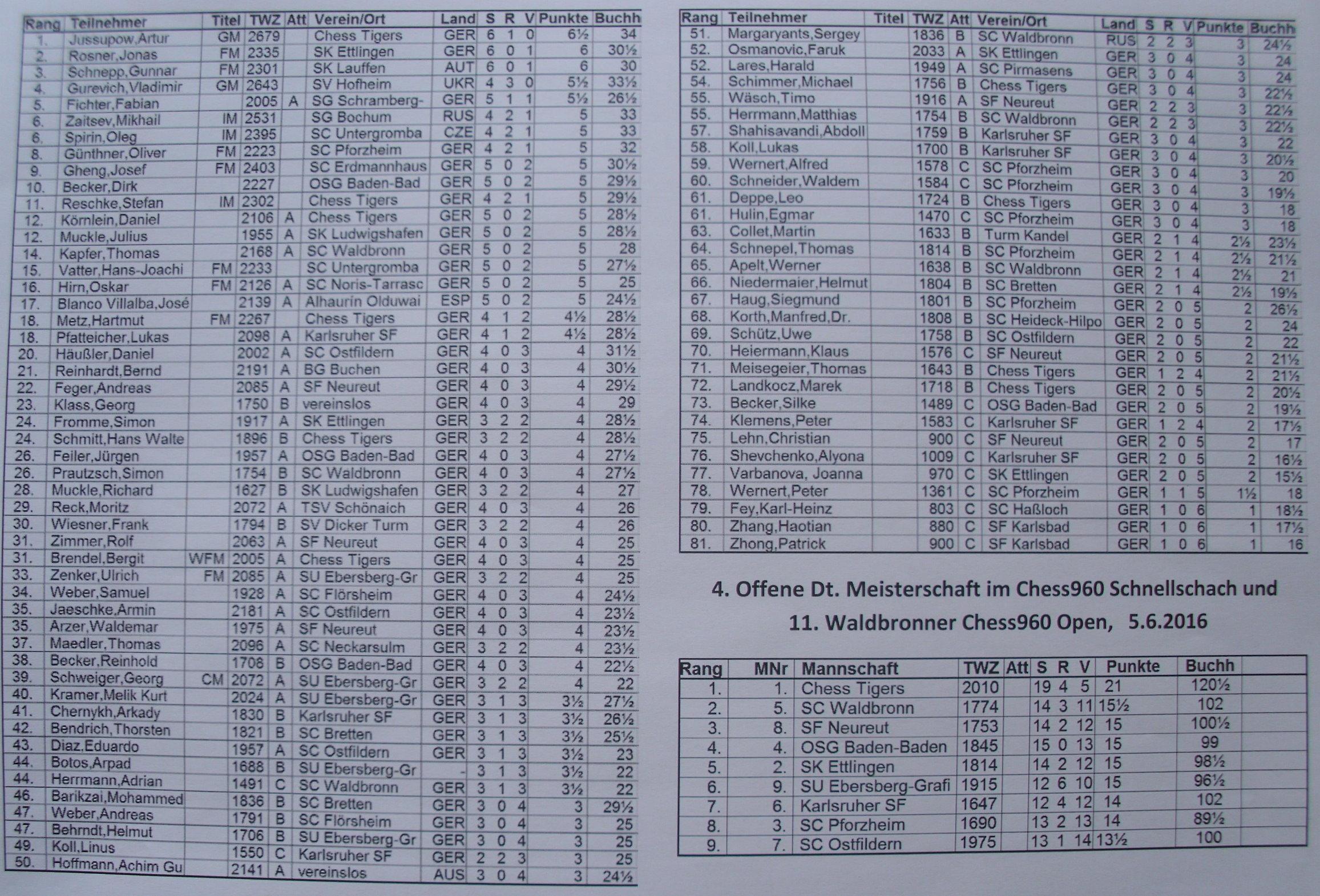 DM 960 - Schlußrangliste